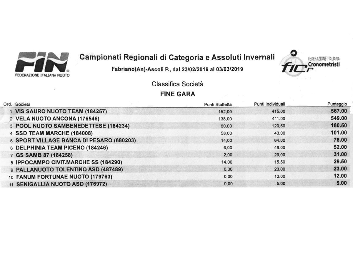 Fin Nuoto Calendario Gare.Nuoto Regionali Invernali Vis Sauro Nuoto Team Campione